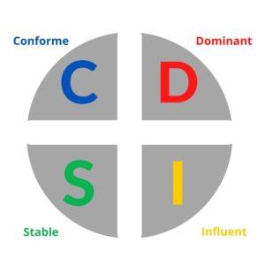 tests de personnalité : méthode DISC